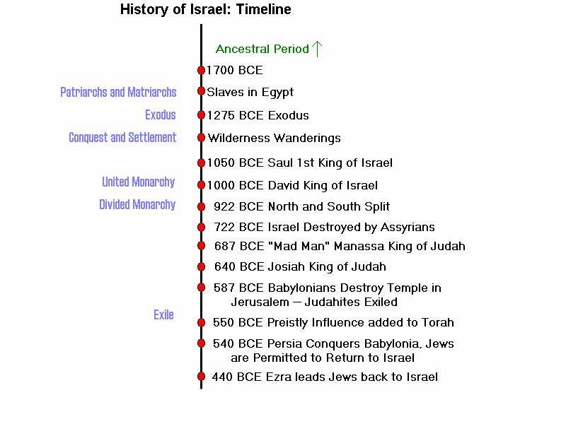An analysis of major events in jewish history